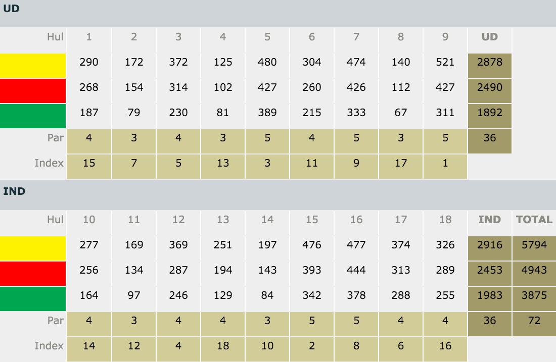 FGC scorekort